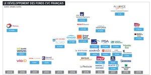 Corporate venture France CVC