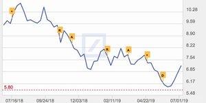 Deutsche Bank cours bourse