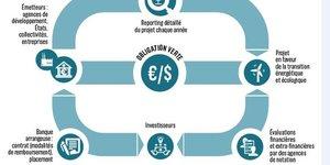 Green bonds schéma
