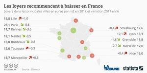 Les loyers recommencent à baisser en France