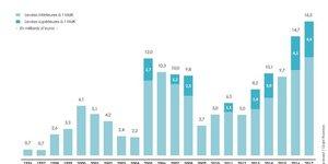 Levées de fonds private equity 2017 France Invest
