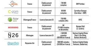 Néobanques en France tableau Fintech