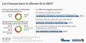 Statista, SNCF, sondage, réforme du rail,