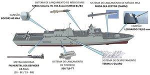 Tamandaré frégates ThyssenKrupp Marine Systems TKMS Brésil