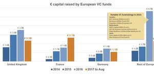 VC Europe levées 2014 2017